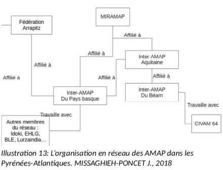 Organisation_en_reseau_des_AMAP_dans_les_Pyrenees-Atlantiques_64