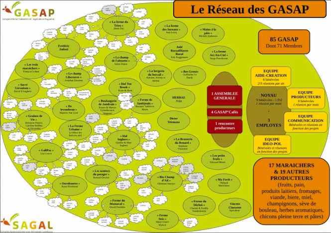Infographie_Reseau_GASAP_2016
